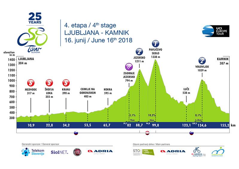 Trasa 4. etape Dirke po Sloveniji